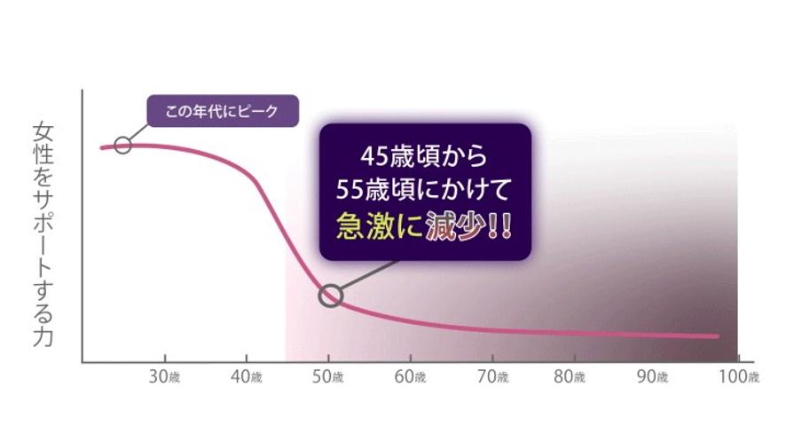 エストロゲンは、閉経を迎える45歳~55歳くらいにかけて グーンと減少してしまうんです・・・。